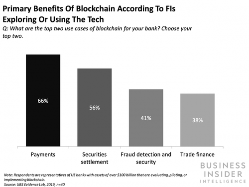 https%3A%2F%2Fwww.businessinsider.in%2Fphoto%2F71250872%2Fblockchain in banking an inside look at four banks early blockchain successes and failures
